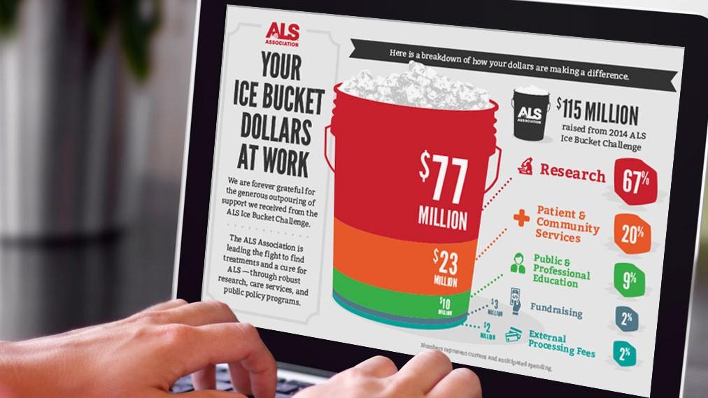 ALSA ice bucket challenge infographic