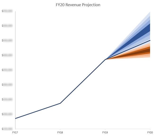 revenue projection graph