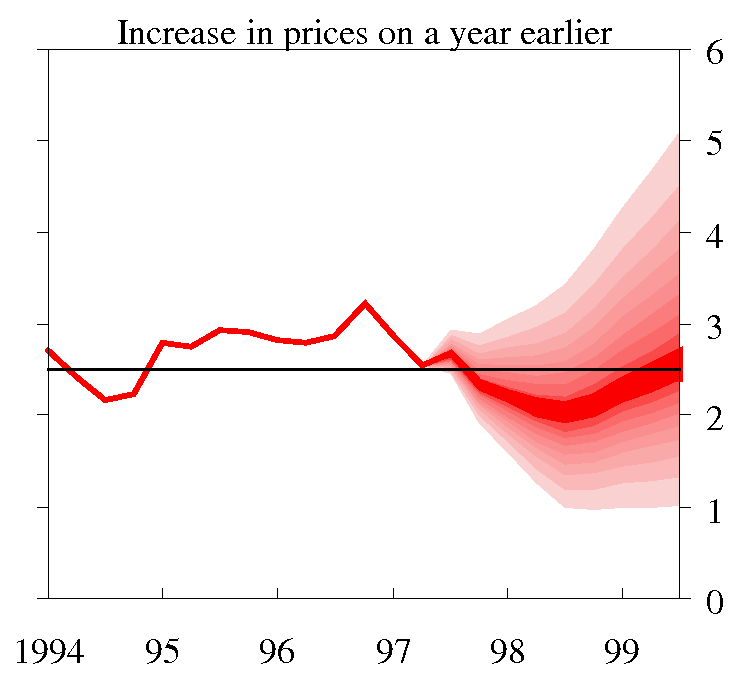 Increase in prices on a year earlier