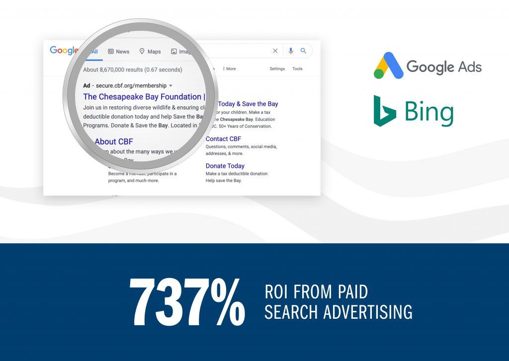 737% ROI from search ads