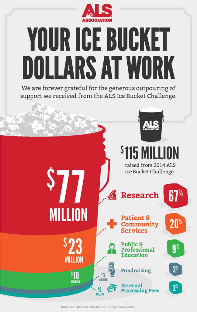 ALS Ice Bucket Challenge: A fad for a good cause