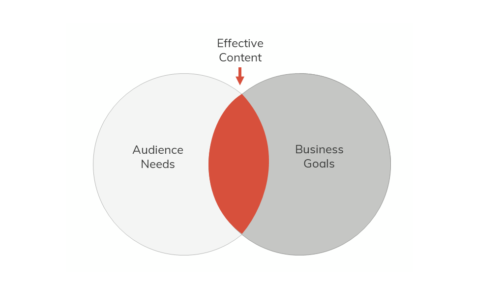 Effective content is content that helps your audience accomplish their goals and helps your business accomplish its business goals.