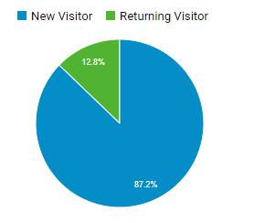 12.8% returning visitors